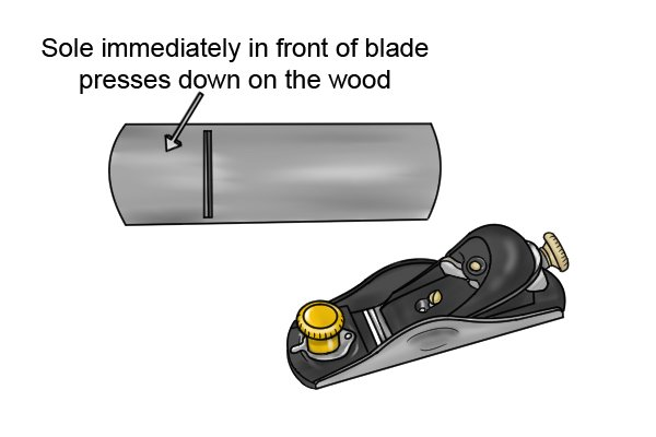 Sole immediately in front of blade presses down on the wood