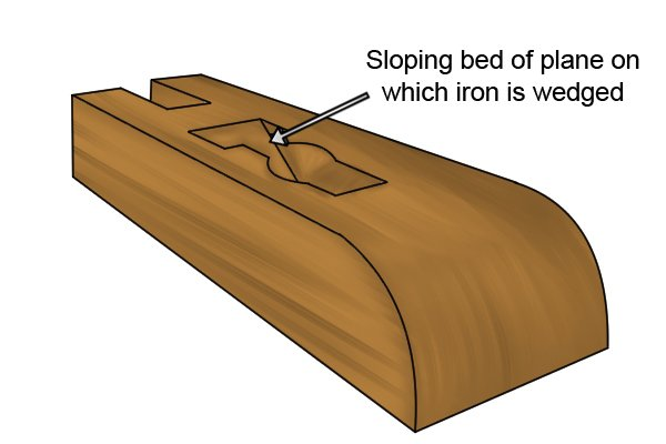 Sloping bed of wooden plane on wohich iron is wedged