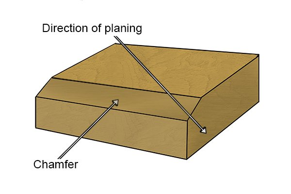 Chamfer prevents tear-out when planing across the grain