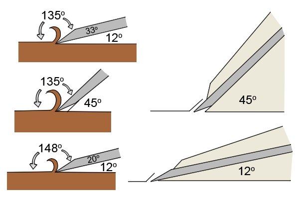 Standard angle and low angle irons