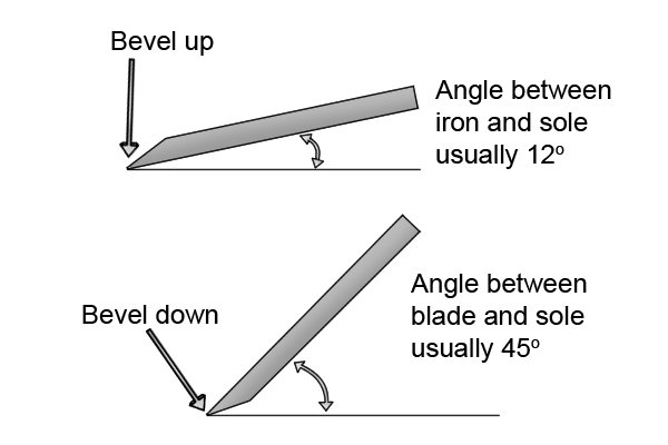 Difference in iron pitches - bevel up and bevel down planes