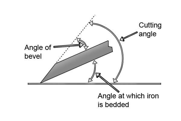 Cutting angle of bevel-up plane