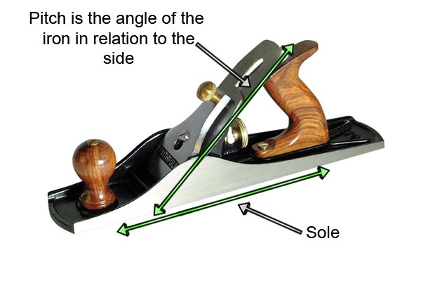 Pitch is the angle of the blade in relation to the sole