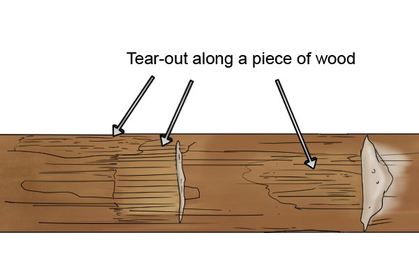 Tear-out when planing along the grain of the wood