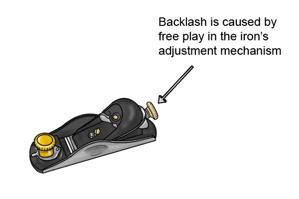 Backlash is caused by free play in a plane's adjustment mechanism, woodworking hand planes