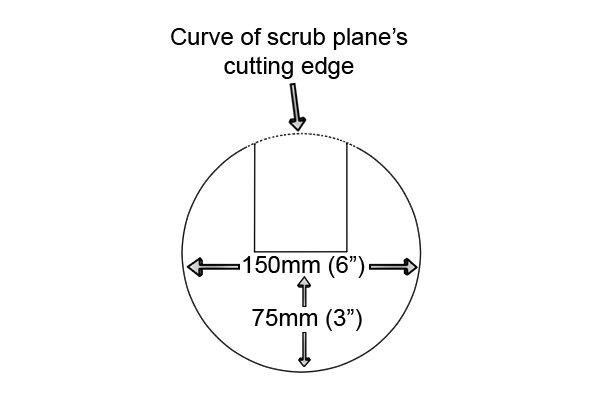 The curve of a scrub plane iron's cutting edge
