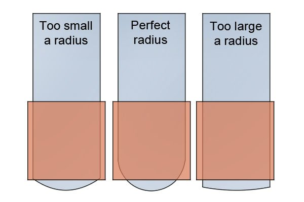 Right and wrong radius for scrub plane irons