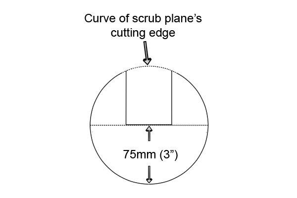 Radius of scrub plane iron camber
