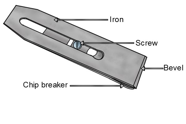 How a bench plane iron is secured to the chip breaker