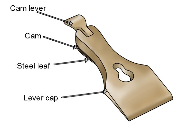 The cam of a bench plane lever cap