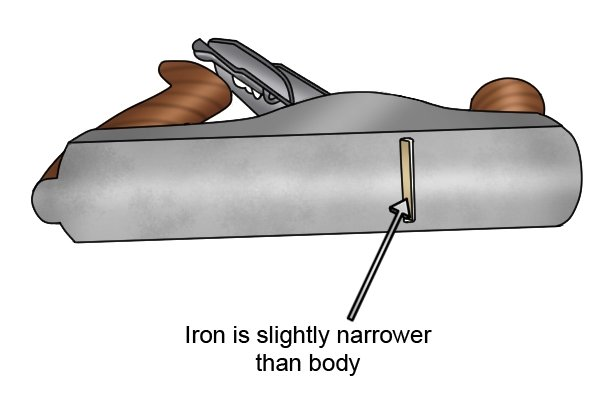 Iron of bench plane is slightly narrower than body