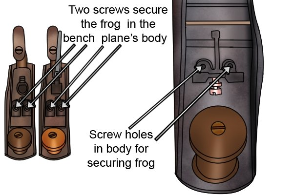 How the frog is secured to the body of a bench plane