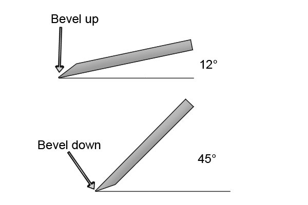 Angles of bevel-up and bevel-down planes