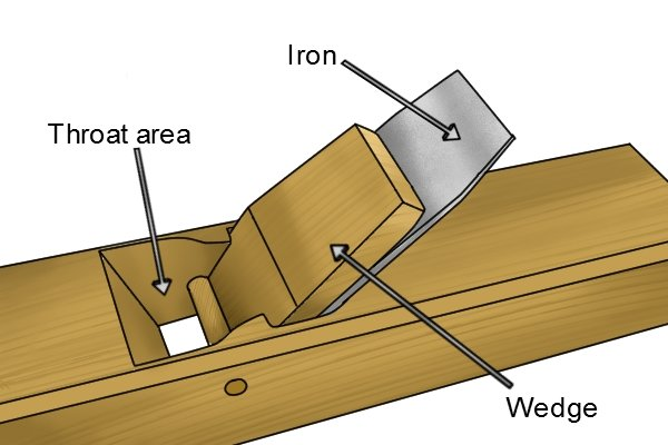 Throat area, wedge and iron of wooden bench plane