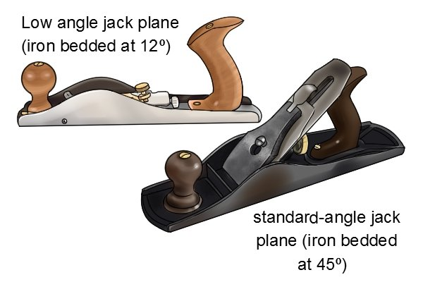 What is a jack plane? - Wonkee Donkee Tools