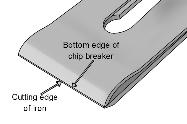 Bottom edge of chip breaker must fit perfectly on plane iron