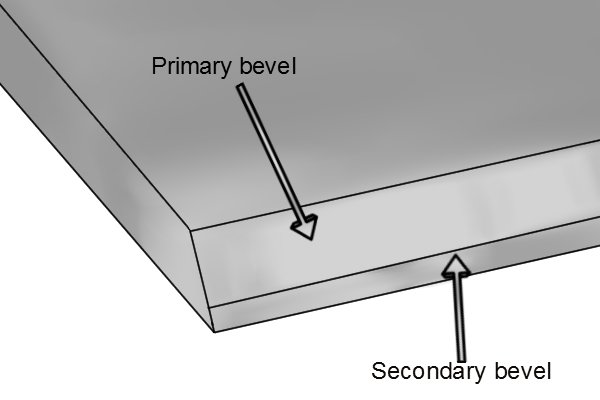 Primary and secondary bevels of hand plane iron