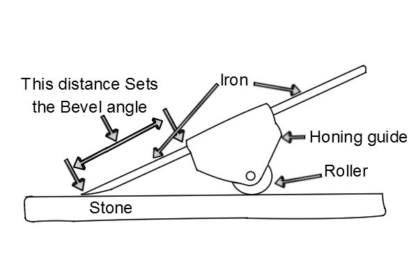 Diagram of a honing guide