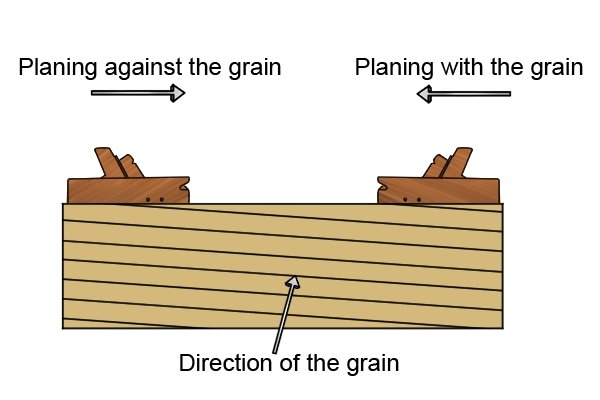 Planing against and with the grain