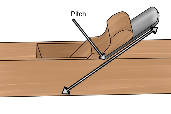 The pitch of a hand plane's iron / blade is its angle in relation to the sole, woodworking hand planes