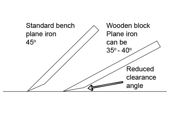 Pitch and clearance angles of bench and block planes
