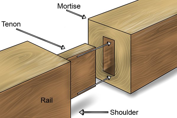 A basic mortise and tenon joint