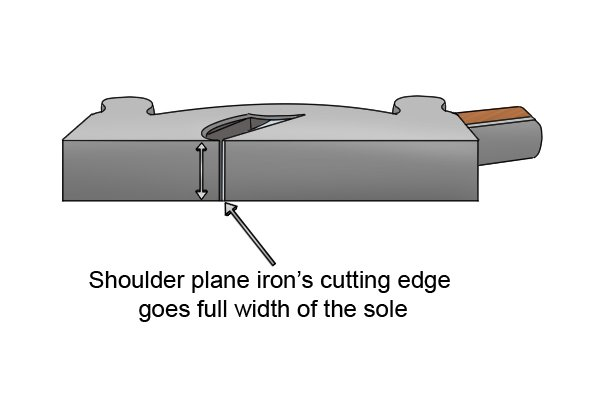 Shoulder plane iron's cutting edge goes full width of the sole; woodworking hand planes