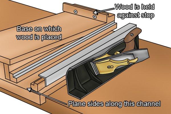 Shooting board an shootin board plane