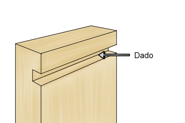 A dado is a groove cut across the grain; grooving plane; woodworking planes