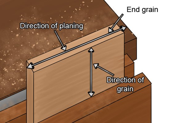 Direction of grain and cut when planing end grain