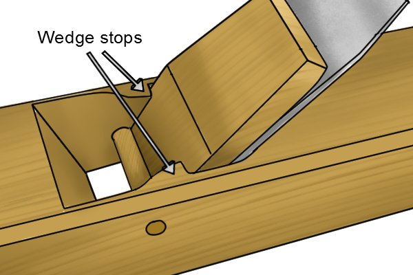 Wedge stops of a wooden block plane