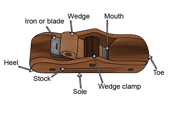 What Are The Parts Of A Wooden Block Plane