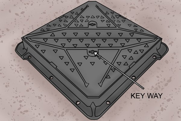 A manhole cover with an arrow pointing to the keyway and a label