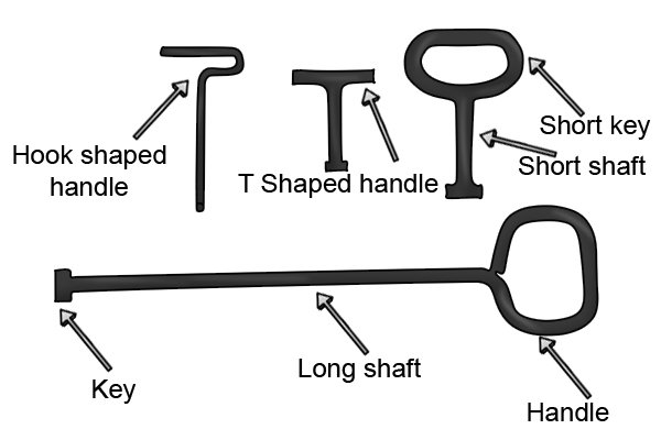 Labelled diagram of different parts of manhole keys