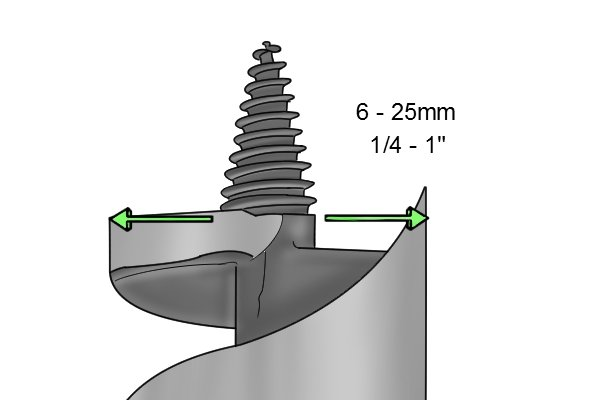 Diagram showing the range of widths of auger bits