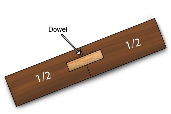 A cutaway view of a dowel joint, showing that half of the dowel is usually inserted into each of the adjoining pieces of wood
