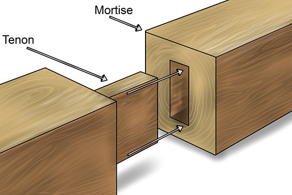 A diagram showing a DIYer inserting a tenon into a mortise
