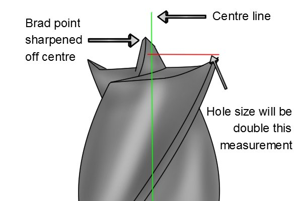 Diagram showing a misaligned brad point and how to work out the size of your new hole