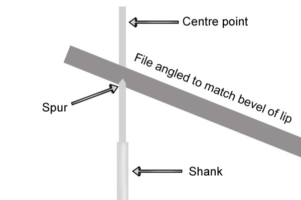 Diagram showing that the mill file must be angled to match the bevel of the spade bit's lip