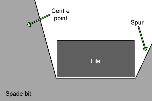 Diagram showing how the file fits between the centre point and spur on a spade bit