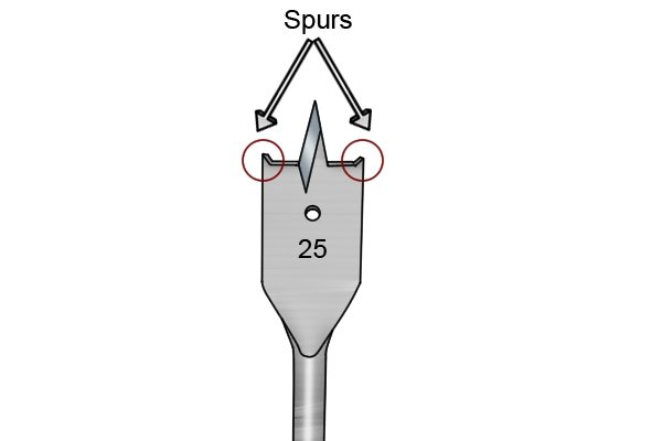 Diagram showing the location of the spurs on a spade bit