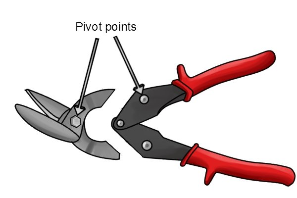 Aviation snips have an increased mechanical advantage due to the second lever