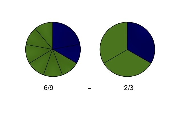 You should simplify fractions when you record them