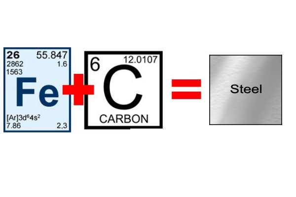 Steel is an alloy of iron and carbon which resists corrosion and rust