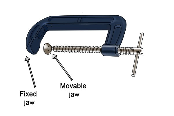 A G clamp has a fixed jaw and a moveable jaw