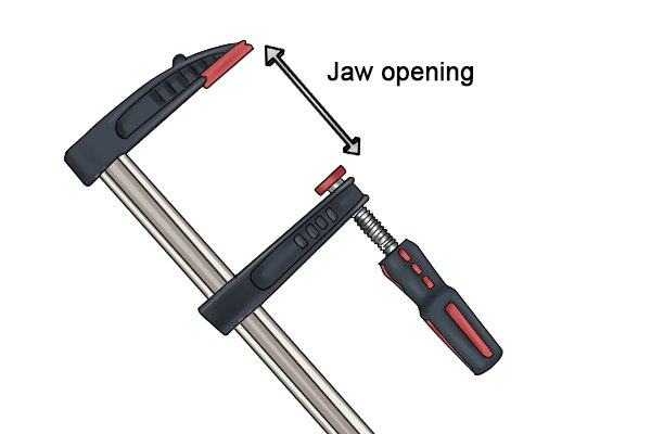 An F-clamp can have a very wide jaw opening