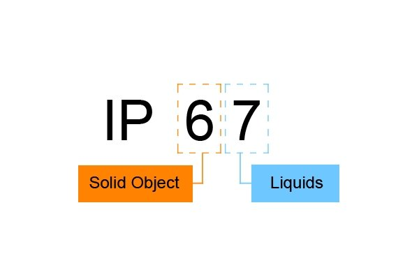 Typical code has the letters IP followed by two numbers