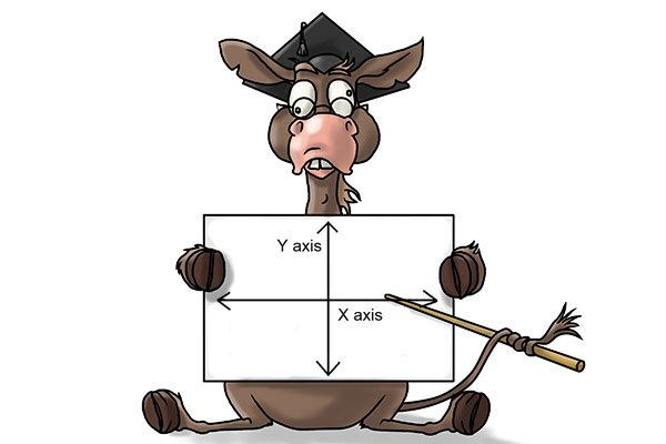 donkee with x and y axis