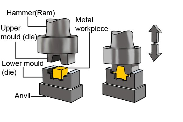 Diagram of elements used in drop forging process including hammer (ram), upper mould (die), lower mould (die), anvil and metal workpiece.