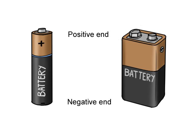 Positive and negative ends of a modern battery.